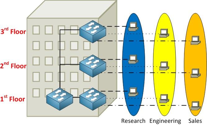 مفاتيح مع شبكات VLAN