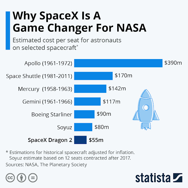 SpaceX to bring more opportunities for NASA?