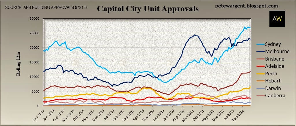 Decent approvals & supply in the pipeline