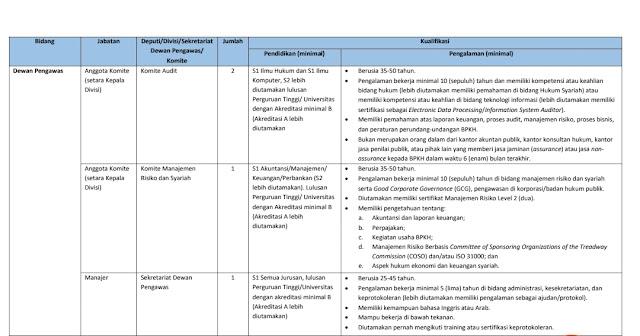 BPKH melakukan rekrutmen terbuka, Ini Syarat Lengkap dan Posisi Yang Ditawarkan