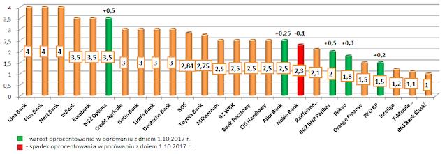 Najlepsze lokaty w poszczególnych bankach - październik 2017 r..png