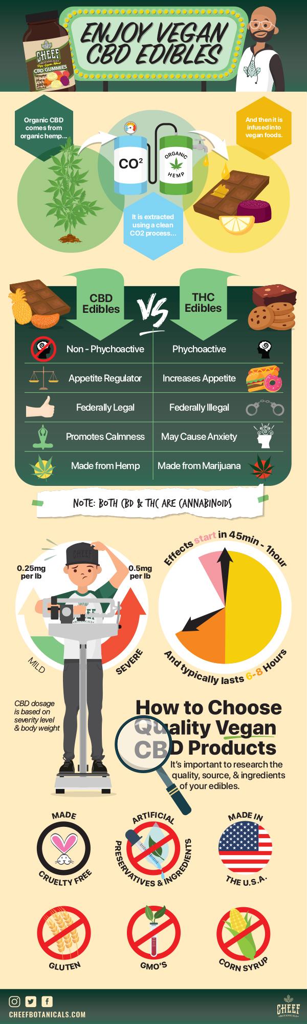 Enjoy Vegan CBD Edibles #infographic