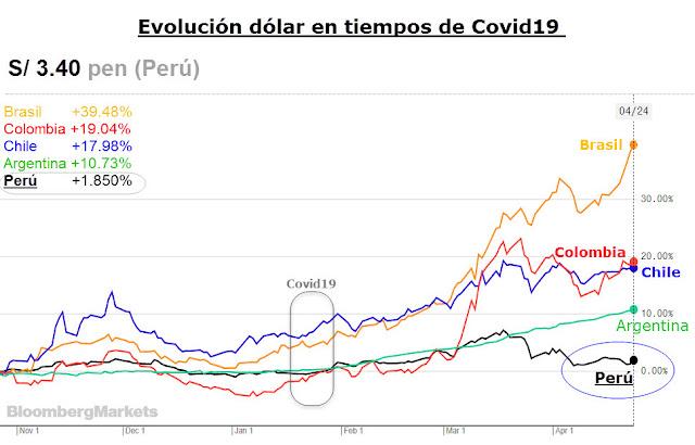 Evolución Monedas América Latina