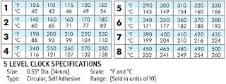 Thermax Clock Indicators Irreversible Labels
