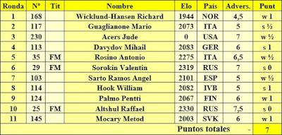 Puntuación de Jau,e Anguera en el XVII Campeonato Mundial Senior