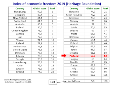Portugal is at the European bottom in terms of economic freedom