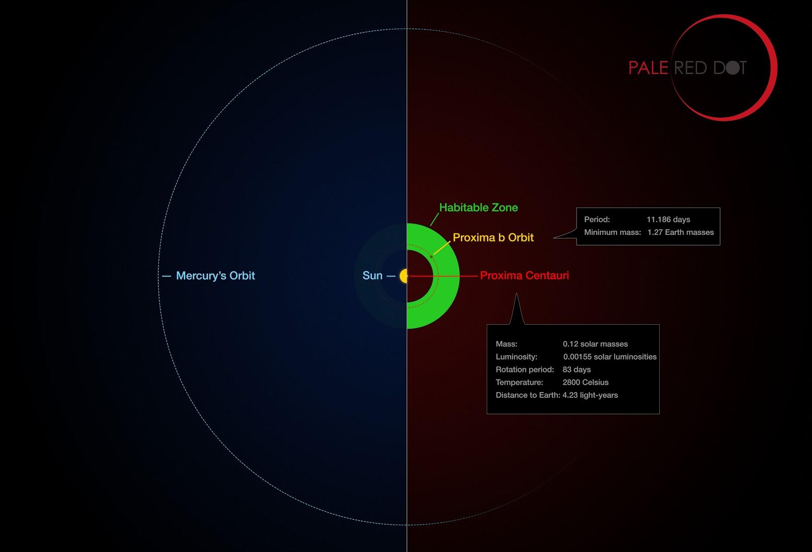 Proxima Centauri alberga un planeta terráqueo