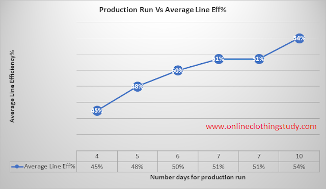 Production Run Vs Average Line efficiency