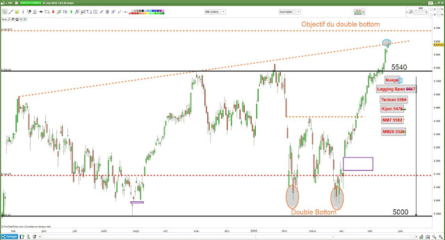 Analyse technique #CAC40 -1- [21/05/18] $cac