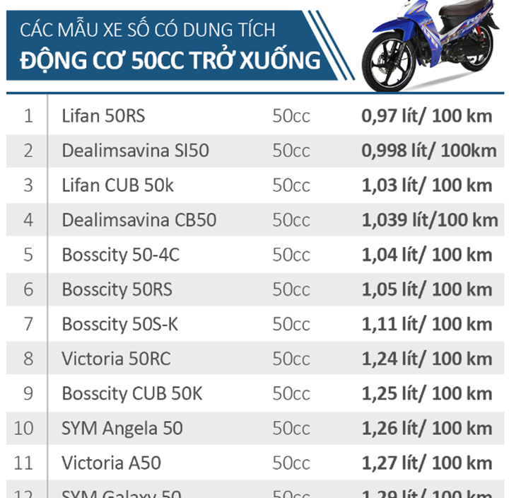 Mẫu xe máy tiết kiệm nhiên liệu nhất tại thị trường Việt Nam người dùng cần biết