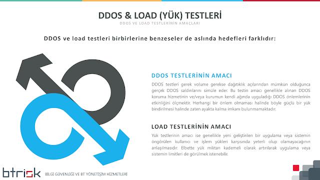 DDOS ve LOAD (Yük) Testinin Amaçları
