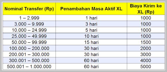 Cara Menambah Masa Aktif XL dan Axis dengan Tranfer Pulsa