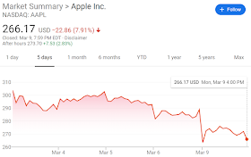 Apple sold less than 500k phones in feburary amid coronovirus outbreak in China
