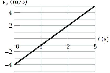 Contoh Soal HOTS Hukum Newton tentang Gerak - Fisika SMA (UTBK, SBMPTN, UN)