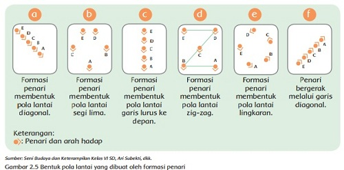 Kunci Jawaban Kelas 4 Tema 7 Subtema 2 Pembelajaran 2 Jawaban Tematik Terbaru