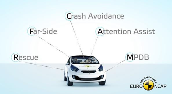 NCAP apresenta novo protocolo 2020 de testes de segurança