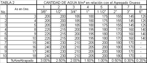 Farusac remoto dise o de mezcla de concretos m todo for Cuantas tilapias por metro cubico