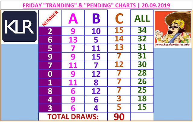 Kerala lottery result ABC and All Board winning number chart of latest 90 draws of Friday Nirmal  lottery. Nirmal  Kerala lottery chart published on 20.09.2019