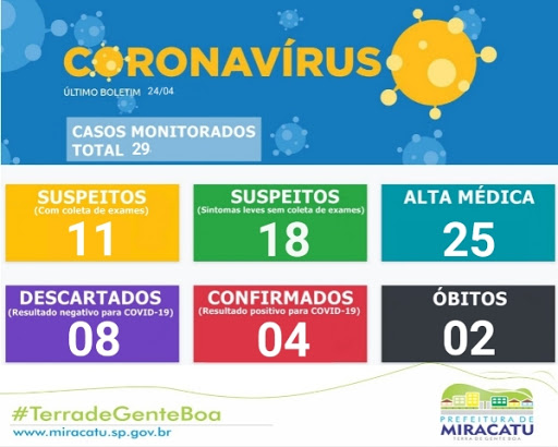 Miracatu soma 04 casos confirmados positivos e 02 mortes por Coronavírus - Covid-19
