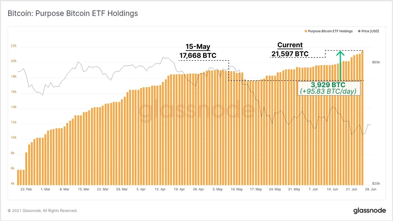 >График целевых ETF Holdings
