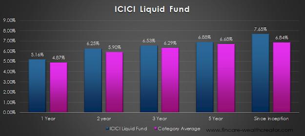 icici liquid fund and emergency fund