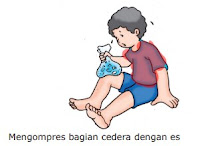 Cedera Otot