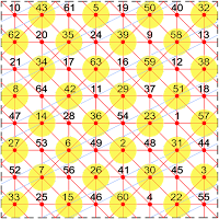 This extra-magic partially pandiagonal torus of order-8 has 32 extra-magic intersections and 4 knight move magic diagonals.