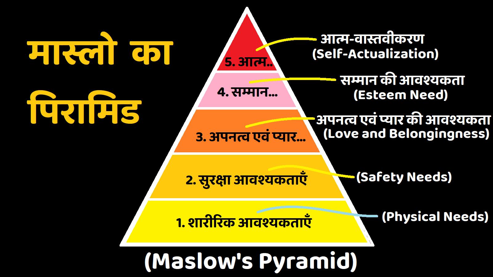 Maslow Ka Pyramid (Maslow's Pyramid)