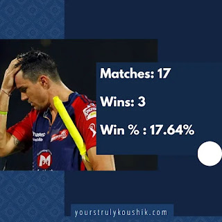 KP's Record as captain in IPL: Worst captain in IPL