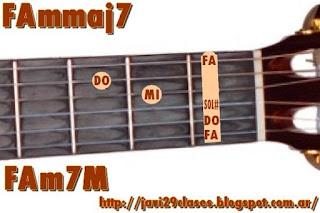 Fmmaj7 chord = FAm7M = Fm7M