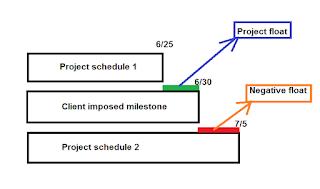 PMP:CAPM - project float and negative float