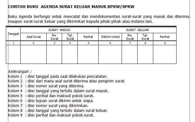 Buku Agenda Surat Masuk dan Keluar BPKW/SPKW