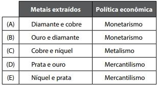 metais extraídos politica econômica