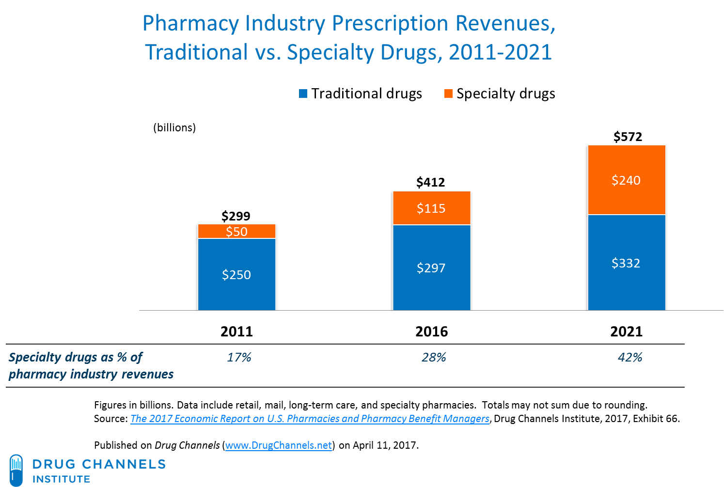 industry pharmacy report Pharmacy and drug store franchises market - global industry segment analysis, regional outlook, share, growth rharmacy and drug store franchises market forecast 2016 to 2026 by future market insights.