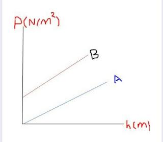 فيزياء ثانية ثانوي