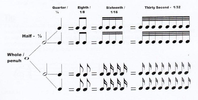 8+ Unsur-Unsur Musik Beserta Pengertian dan Contohnya