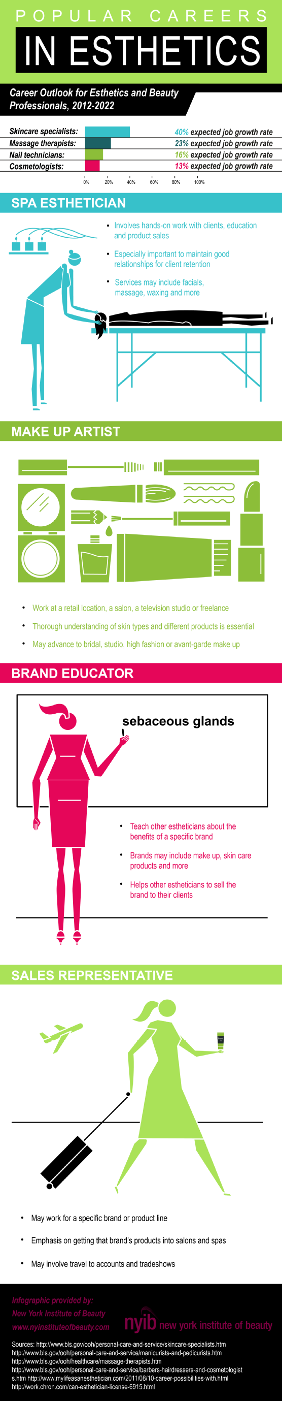 Popular Careers in Esthetics #infographic