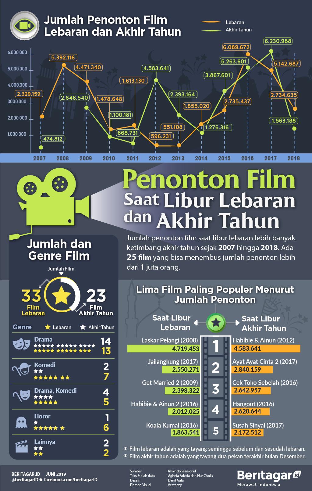 Infografis Penonton Film saat Libur Lebaran dan Akhir Tahun