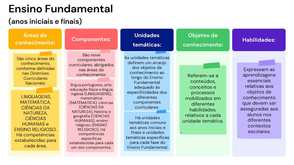 Ensino Fundamental BNCC