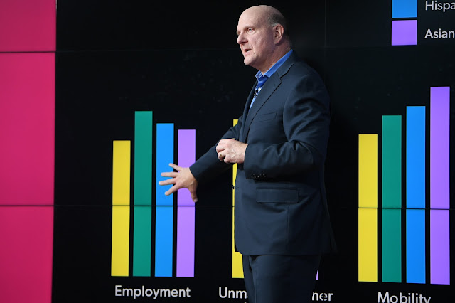 Steve Ballmer's USA Facts Change The Story