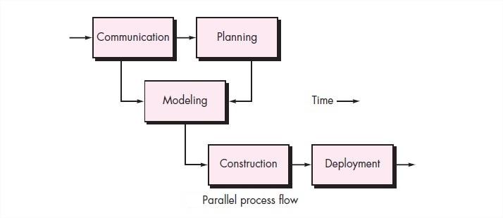 Software engineering a generic process model iterative process a parallel process flow executes one or more activities in parallel with other activities ccuart Images