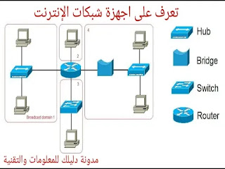 شرح موجز اجهزة الشبكات network devices