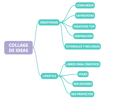 Mapa del sitio Collage de Ideas