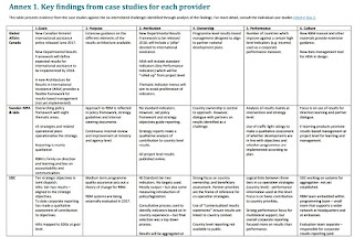 A chart comparing how 7 aid agencies use RBM, using 6 criteria