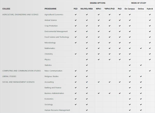 Bowen University Postgraduate Admission Form 2020/2021