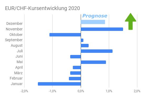 Balkendiagramm Euro-Franken-Kursentwicklung 2020 nach Gewinn- und Verlustmonaten