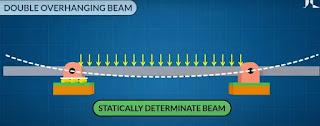 double overhang beam