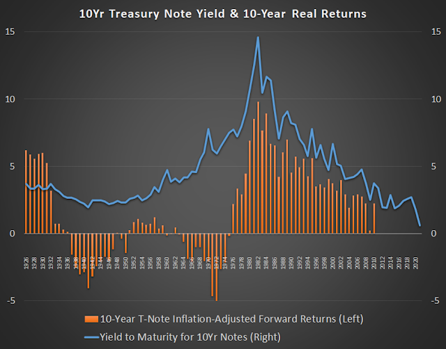 10YR treasury note yield & 1--year real returns