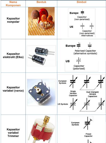 Simbol Kapasitor Serta Kegunaan Kapasitor Dan Jenis Jenis