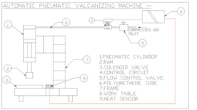 AUTOMATIC PNEUMATIC VALCANIZING MACHINE